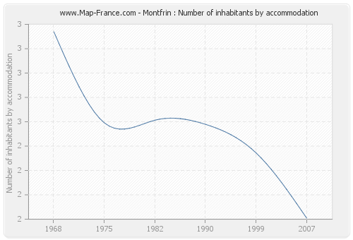 Montfrin : Number of inhabitants by accommodation