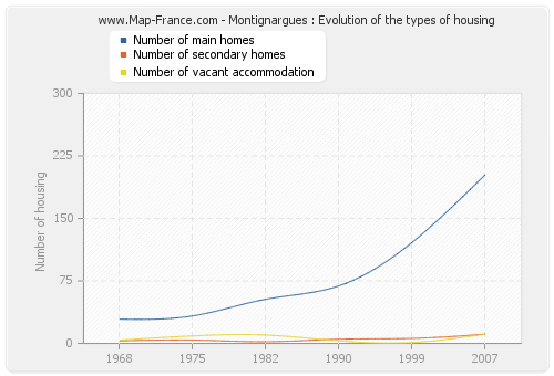 Montignargues : Evolution of the types of housing