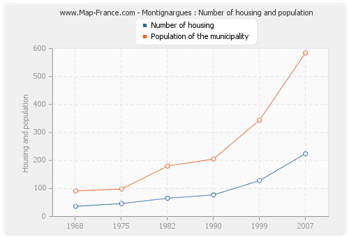 Montignargues : Number of housing and population