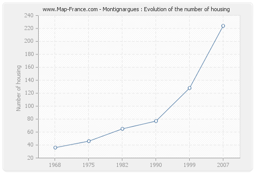 Montignargues : Evolution of the number of housing