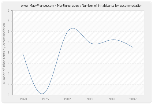 Montignargues : Number of inhabitants by accommodation