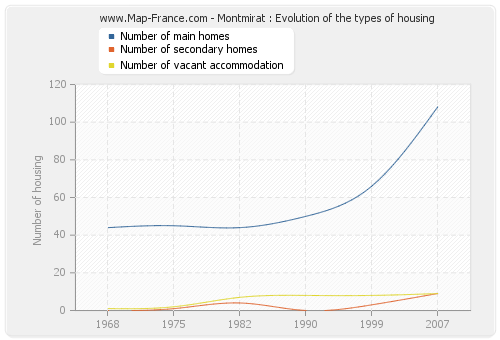 Montmirat : Evolution of the types of housing