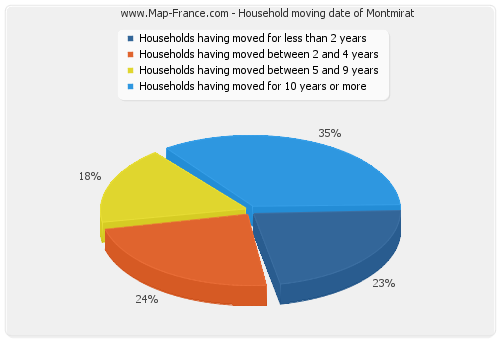Household moving date of Montmirat