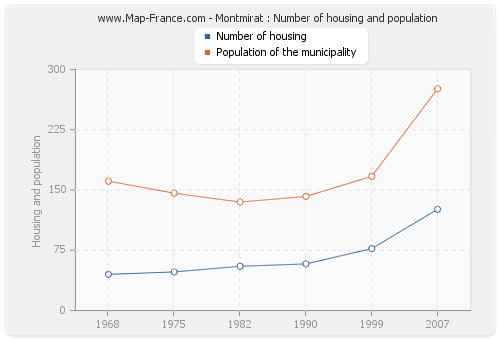 Montmirat : Number of housing and population