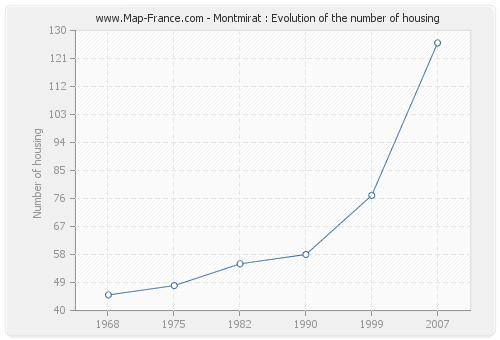 Montmirat : Evolution of the number of housing