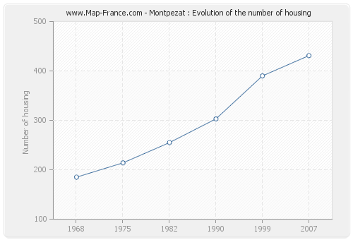Montpezat : Evolution of the number of housing