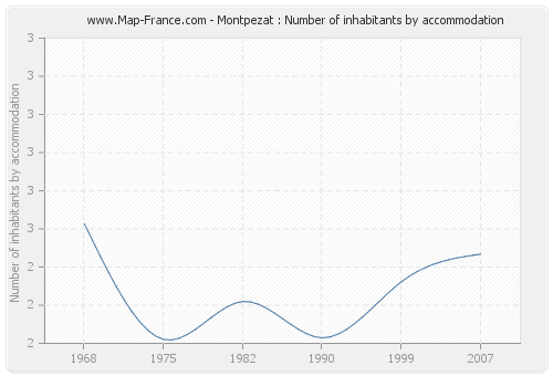Montpezat : Number of inhabitants by accommodation