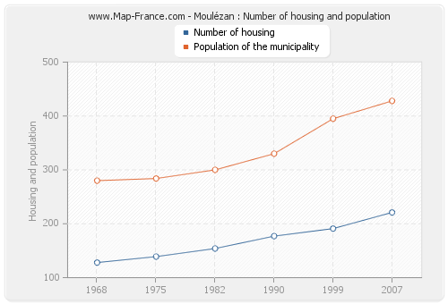 Moulézan : Number of housing and population