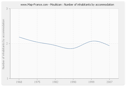 Moulézan : Number of inhabitants by accommodation