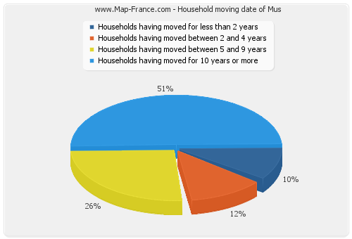 Household moving date of Mus
