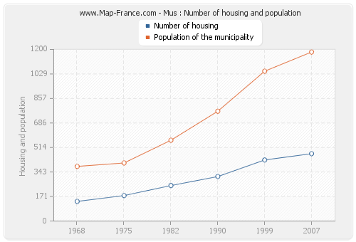 Mus : Number of housing and population