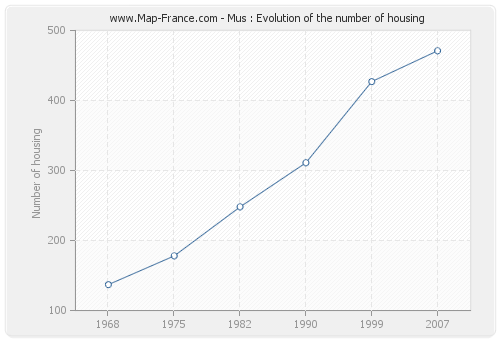 Mus : Evolution of the number of housing