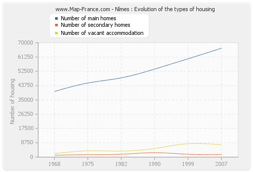 Nîmes : Evolution of the types of housing