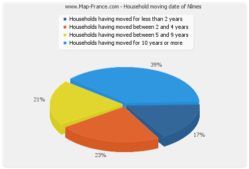 Household moving date of Nîmes