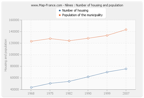 Nîmes : Number of housing and population