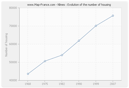 Nîmes : Evolution of the number of housing
