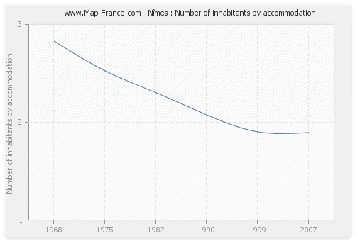 Nîmes : Number of inhabitants by accommodation