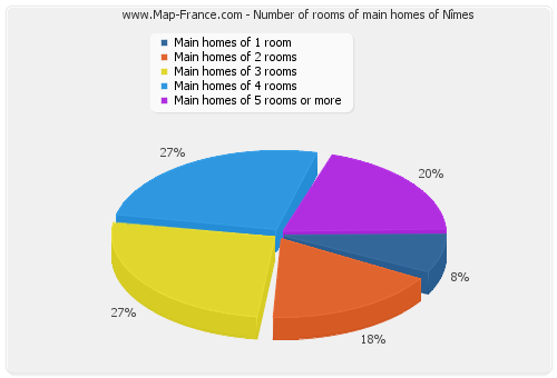 Number of rooms of main homes of Nîmes