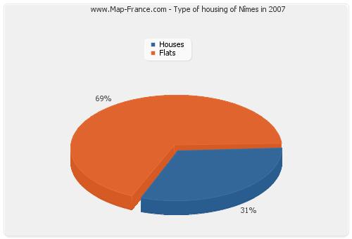 Type of housing of Nîmes in 2007