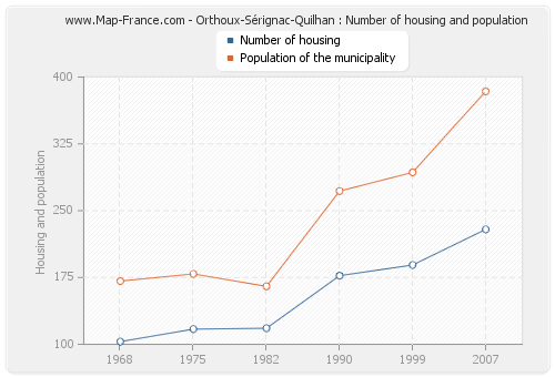Orthoux-Sérignac-Quilhan : Number of housing and population