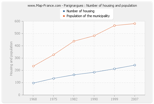 Parignargues : Number of housing and population