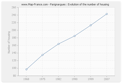Parignargues : Evolution of the number of housing