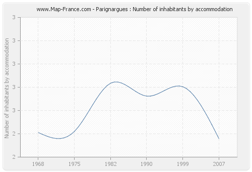Parignargues : Number of inhabitants by accommodation