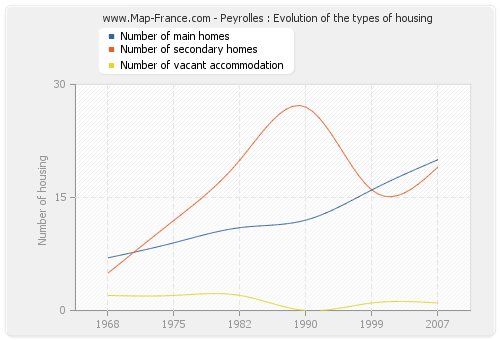 Peyrolles : Evolution of the types of housing