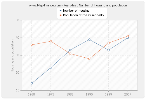Peyrolles : Number of housing and population