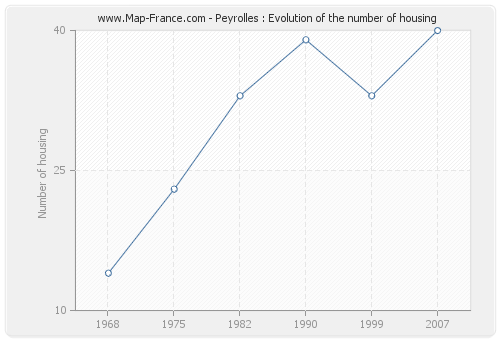Peyrolles : Evolution of the number of housing