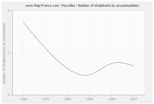 Peyrolles : Number of inhabitants by accommodation