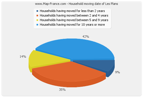 Household moving date of Les Plans