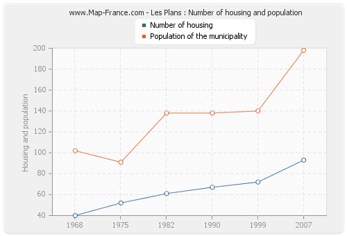 Les Plans : Number of housing and population