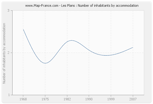 Les Plans : Number of inhabitants by accommodation