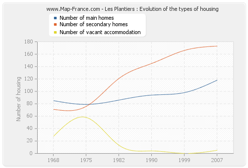Les Plantiers : Evolution of the types of housing