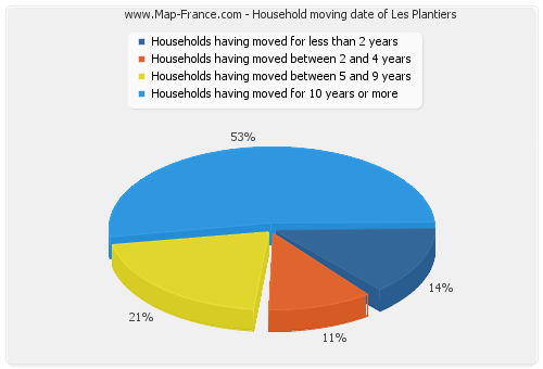 Household moving date of Les Plantiers