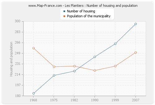 Les Plantiers : Number of housing and population