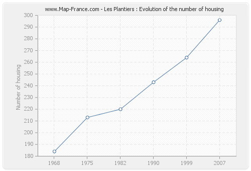 Les Plantiers : Evolution of the number of housing