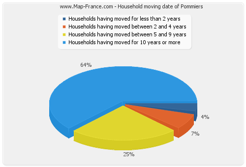 Household moving date of Pommiers