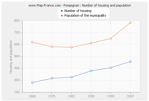 Pompignan : Number of housing and population