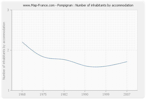 Pompignan : Number of inhabitants by accommodation