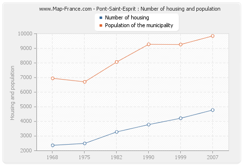 Pont-Saint-Esprit : Number of housing and population