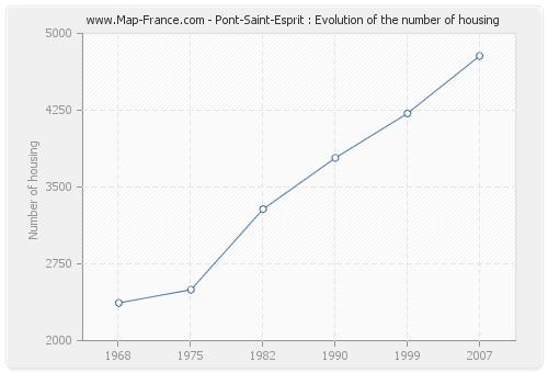 Pont-Saint-Esprit : Evolution of the number of housing