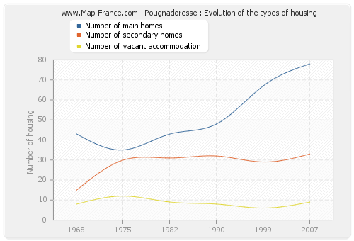 Pougnadoresse : Evolution of the types of housing