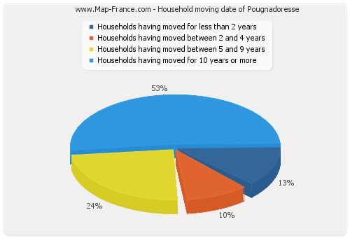 Household moving date of Pougnadoresse