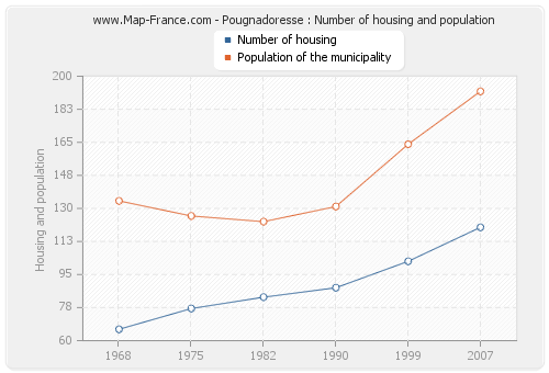 Pougnadoresse : Number of housing and population