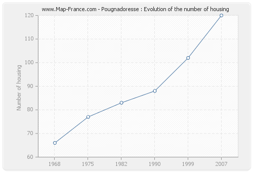 Pougnadoresse : Evolution of the number of housing