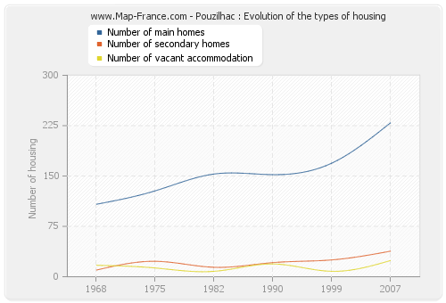 Pouzilhac : Evolution of the types of housing