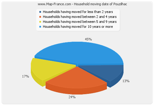 Household moving date of Pouzilhac