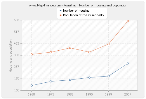 Pouzilhac : Number of housing and population